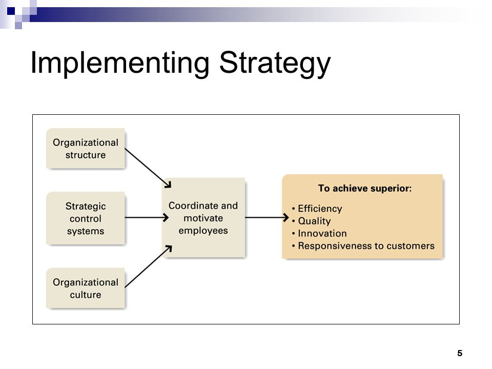 5 Implementing Strategy