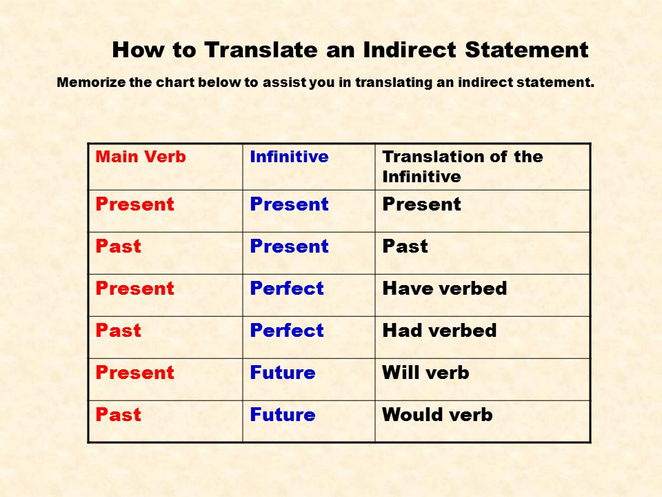 How to Translate an Indirect Statement Main VerbInfinitiveTranslation of the Infinitive Present PastPresentPast PresentPerfectHave verbed PastPerfectHad verbed PresentFutureWill verb PastFutureWould verb Memorize the chart below to assist you in translating an indirect statement.