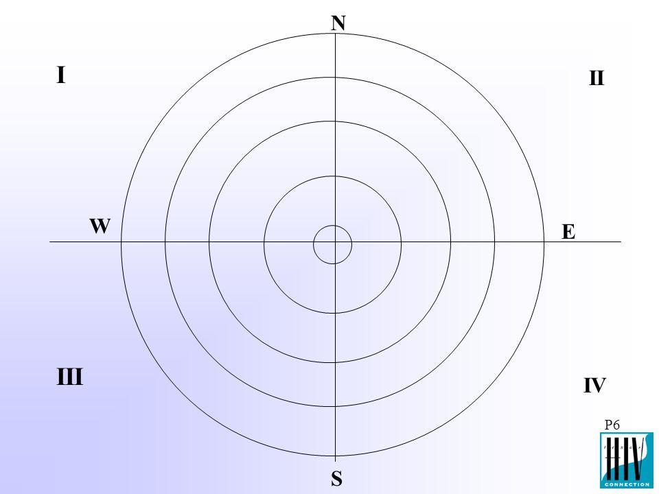 P6 I III II IV S N W E