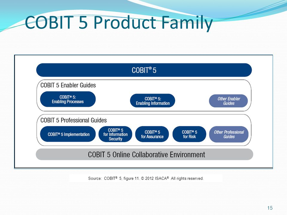 15 COBIT 5 Product Family Source: COBIT ® 5, figure 11. © 2012 ISACA ® All rights reserved.