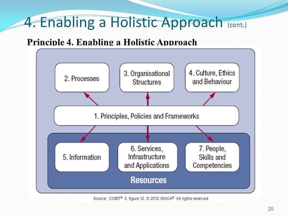 4. Enabling a Holistic Approach (cont.) Principle 4. Enabling a Holistic Approach 25 Source: COBIT ® 5, figure 12. © 2012 ISACA ® All rights reserved.