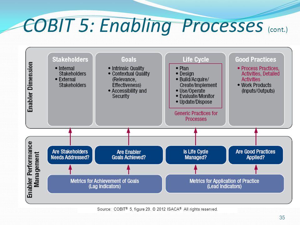 COBIT 5: Enabling Processes (cont.) 35 Source: COBIT ® 5, figure 29.
