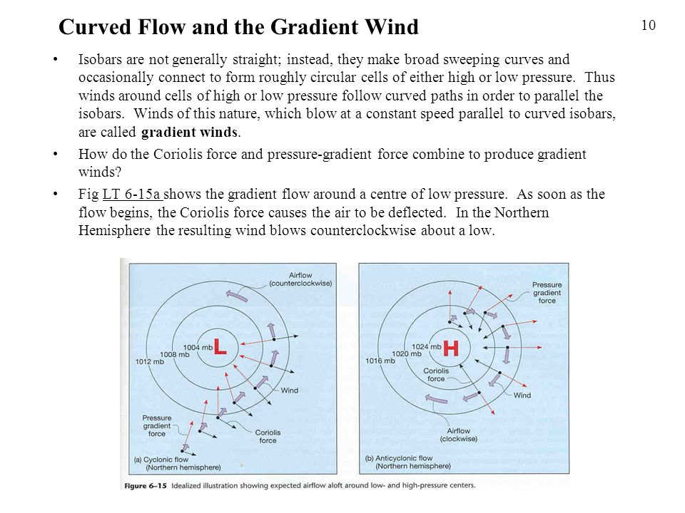 Curved Flow and the Gradient Wind Isobars are not generally straight; instead, they make broad sweeping curves and occasionally connect to form roughl