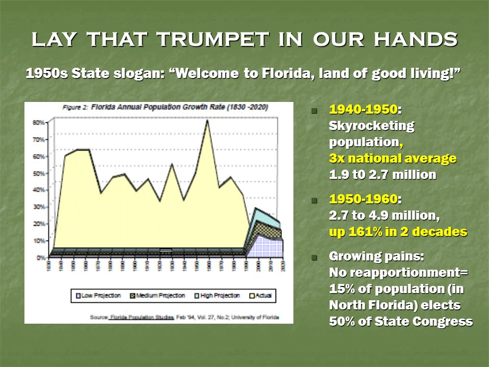LAY THAT TRUMPET IN OUR HANDS 1940-1950: Skyrocketing population, 3x national average 1.9 t0 2.7 million 1940-1950: Skyrocketing population, 3x nation