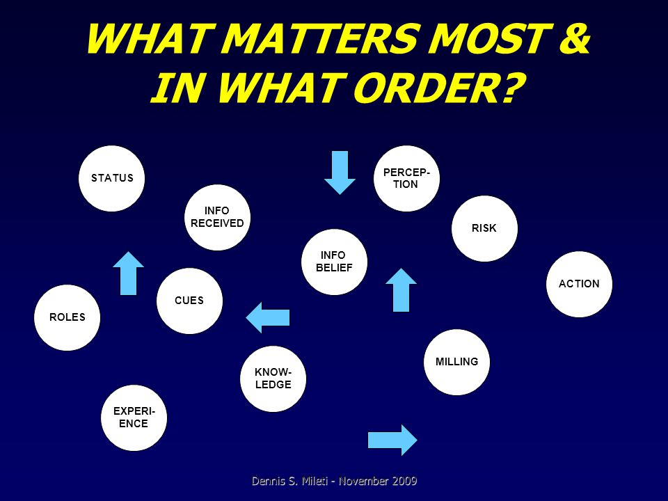 WHAT MATTERS MOST & IN WHAT ORDER.