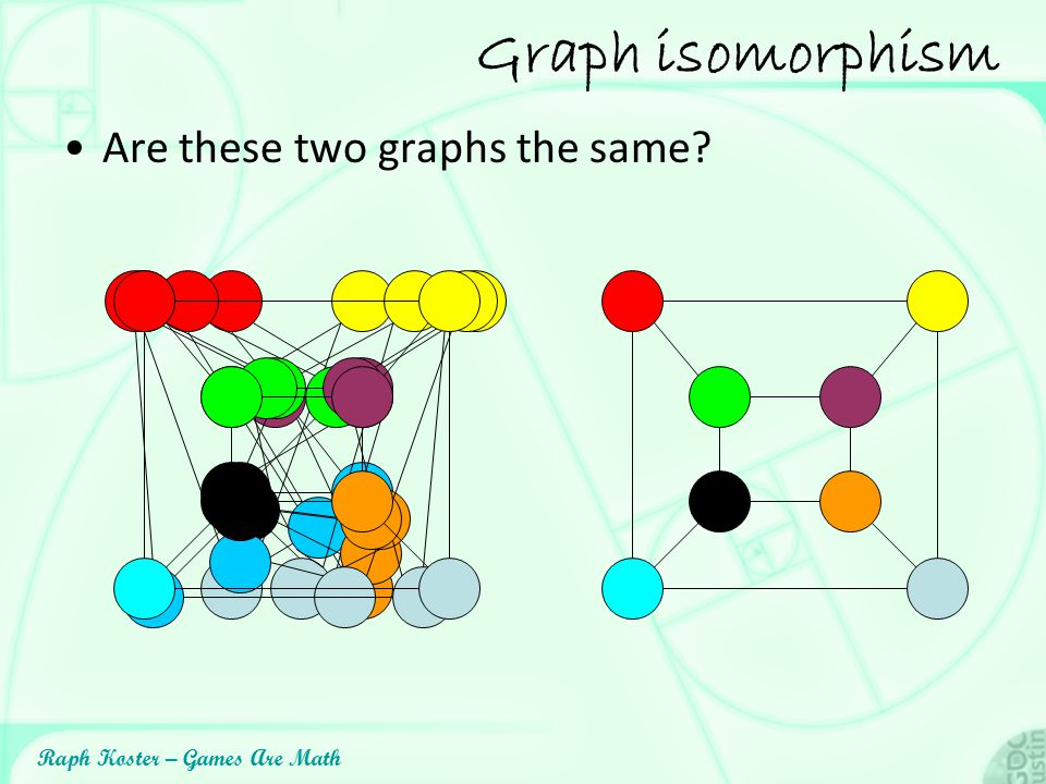 Raph Koster – Games Are Math Graph isomorphism Are these two graphs the same?