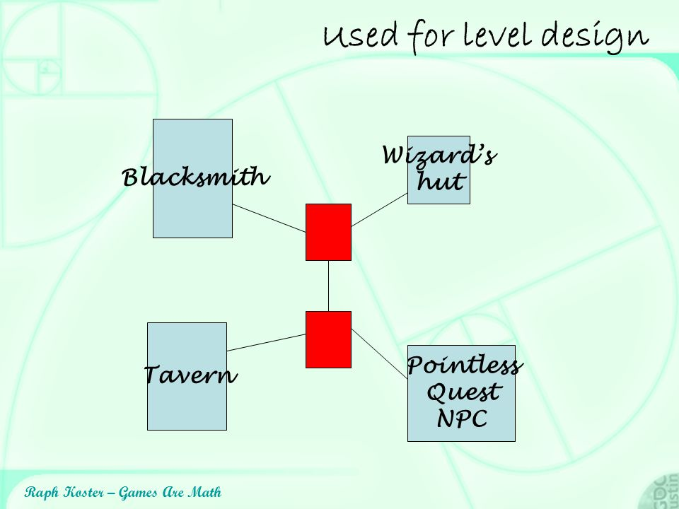 Raph Koster – Games Are Math Used for level design Blacksmith Wizard's hut Tavern Pointless Quest NPC