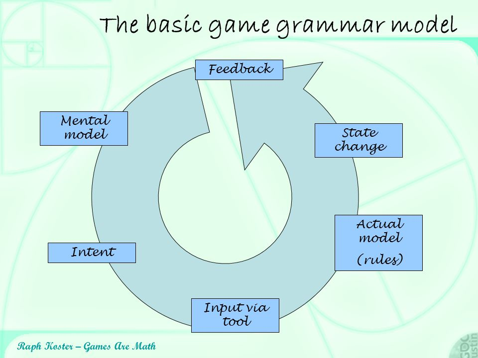 Raph Koster – Games Are Math The basic game grammar model Intent Input via tool Actual model (rules) Mental model State change Feedback