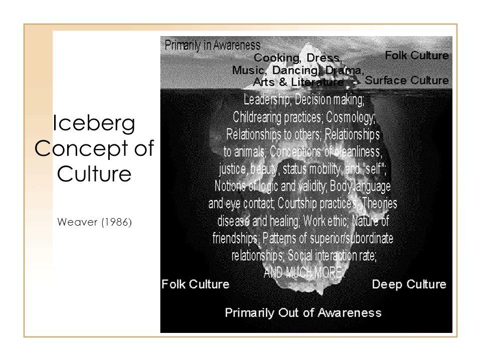 Iceberg Concept of Culture Weaver (1986 )