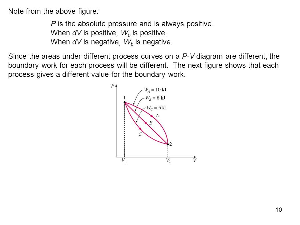 10 Note from the above figure: P is the absolute pressure and is always positive. When dV is positive, W b is positive. When dV is negative, W b is ne