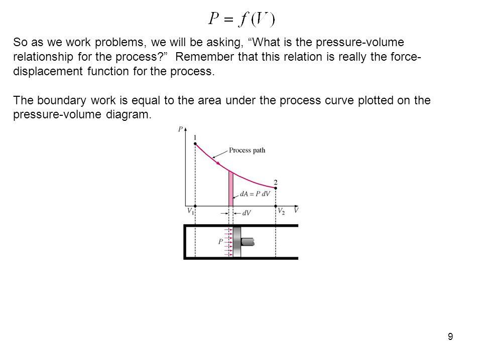 50 Process: Constant temperature P-V diagram for T= constant P V 1 2 Air W b T = const.
