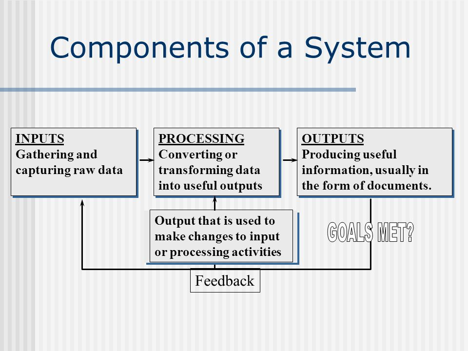 Components of a System INPUTS Gathering and capturing raw data PROCESSING Converting or transforming data into useful outputs OUTPUTS Producing useful information, usually in the form of documents.