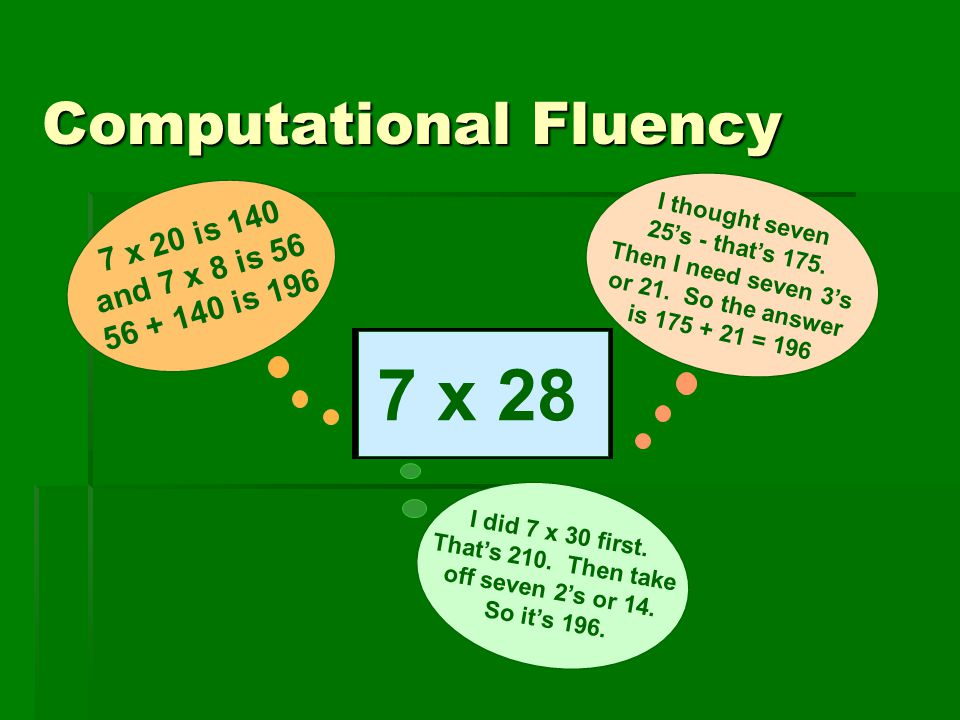 Computational Fluency I thought seven 25's - that's 175. Then I need seven 3's or 21. So the answer is 175 + 21 = 196 7 x 20 is 140 and 7 x 8 is 56 56