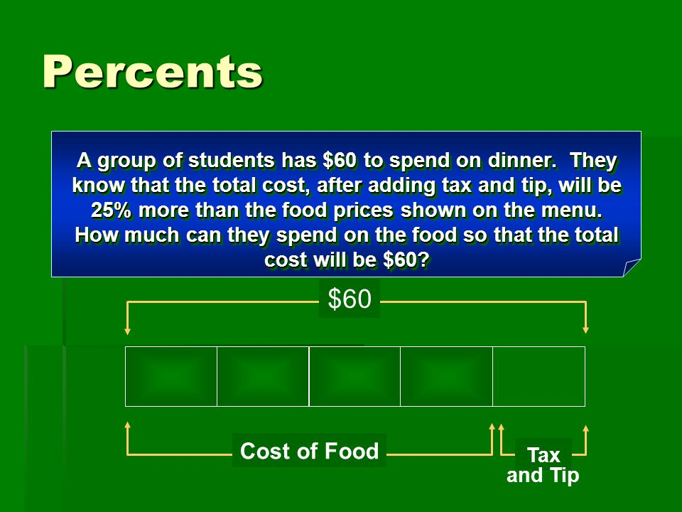 Percents A group of students has $60 to spend on dinner. They know that the total cost, after adding tax and tip, will be 25% more than the food price