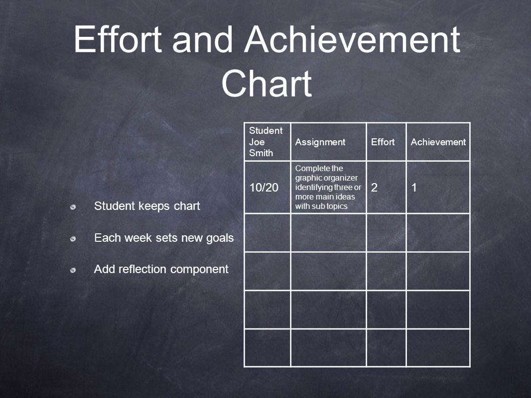 Student keeps chart Each week sets new goals Add reflection component Effort and Achievement Chart Student Joe Smith AssignmentEffortAchievement 10/20
