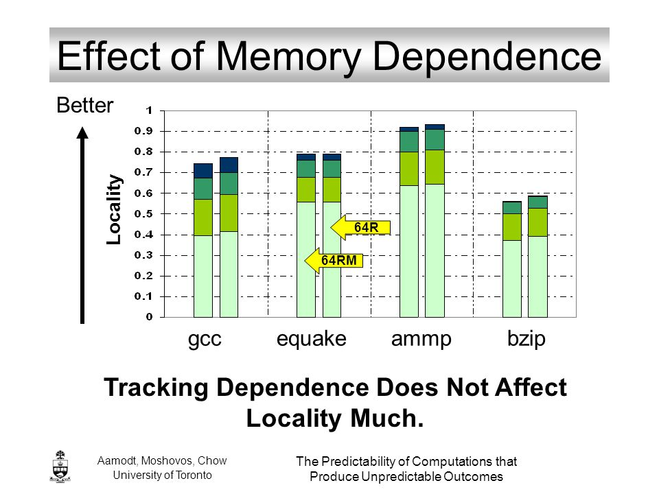 Aamodt, Moshovos, Chow University of Toronto The Predictability of Computations that Produce Unpredictable Outcomes Effect of Memory Dependence 64RM 6