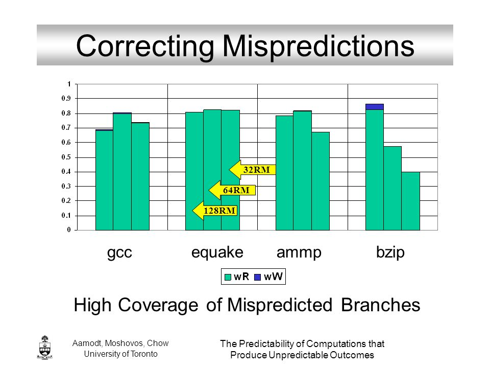 Aamodt, Moshovos, Chow University of Toronto The Predictability of Computations that Produce Unpredictable Outcomes Correcting Mispredictions High Cov