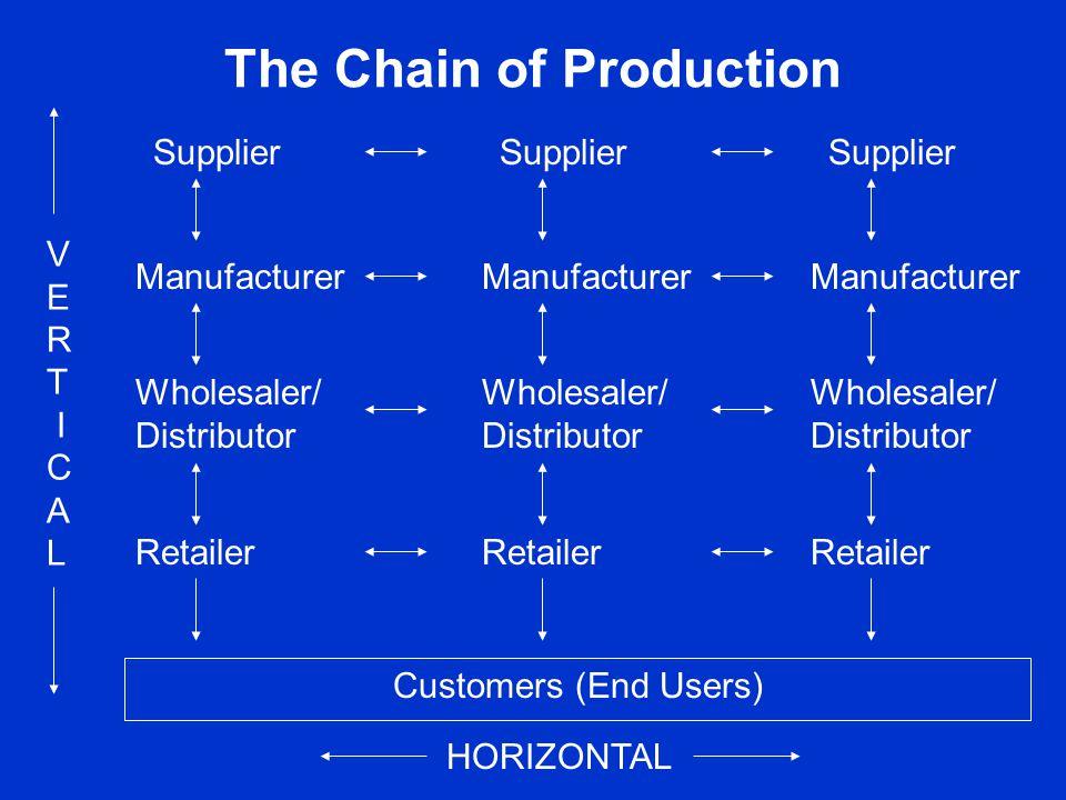 The Chain of Production V E R T I C A L HORIZONTAL Supplier Manufacturer Wholesaler/ Distributor Retailer Supplier Manufacturer Wholesaler/ Distributo