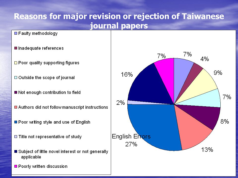 Reasons for major revision or rejection of Taiwanese journal papers