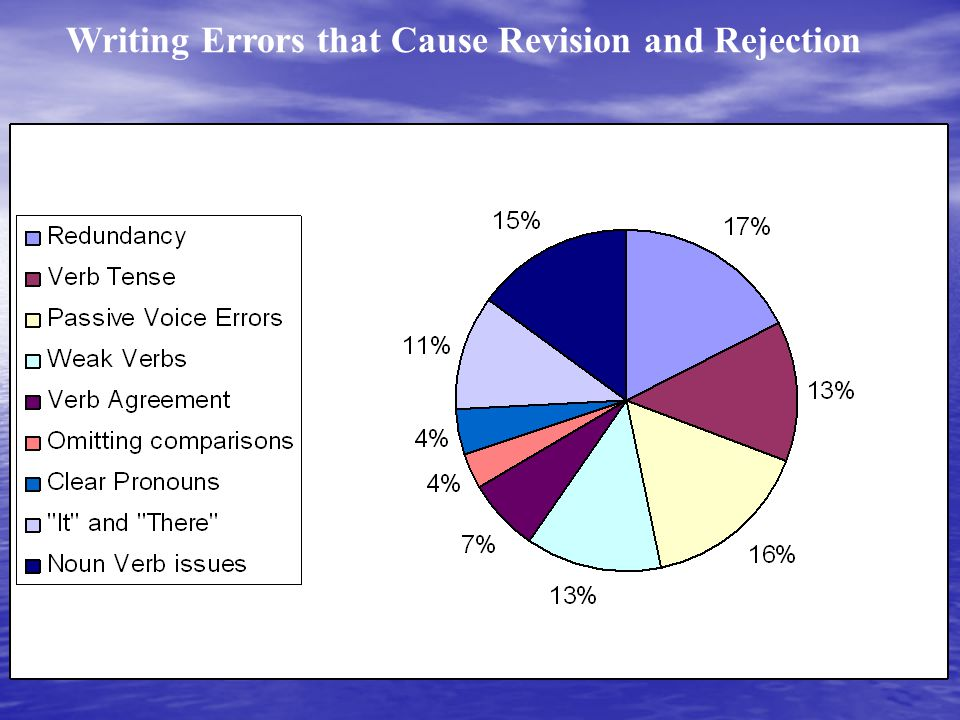 Writing Errors that Cause Revision and Rejection
