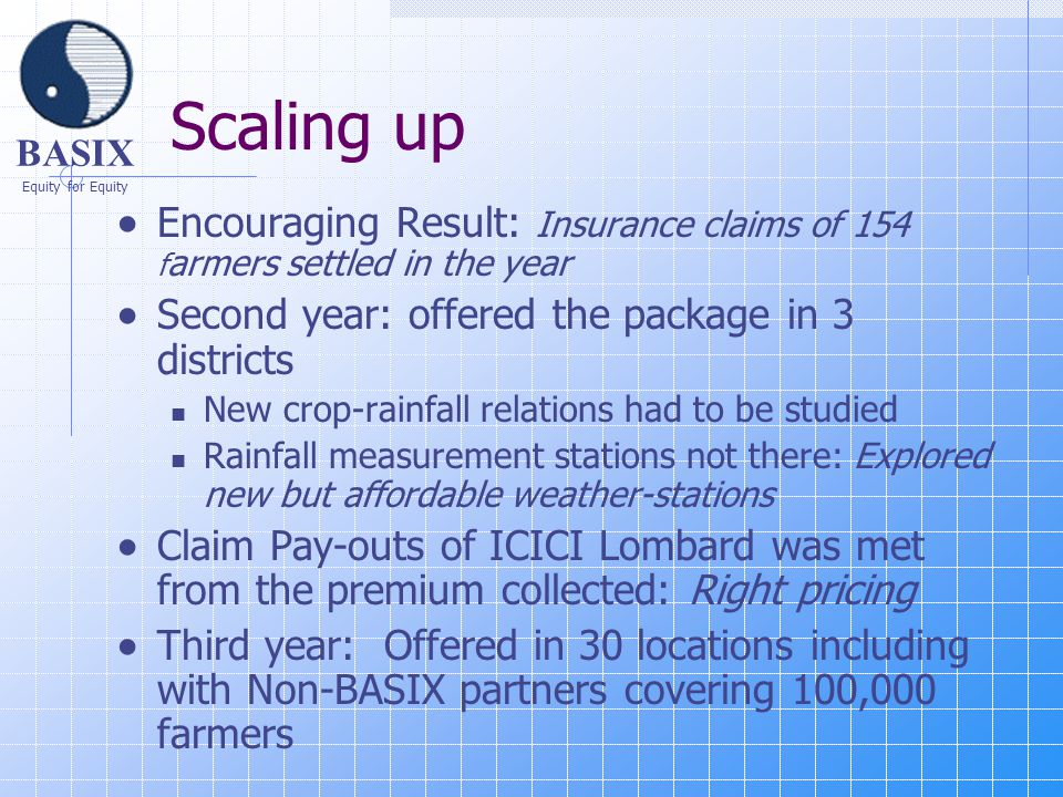 BASIX Equity for Equity Scaling up  Encouraging Result: Insurance claims of 154 f armers settled in the year  Second year: offered the package in 3 districts New crop-rainfall relations had to be studied Rainfall measurement stations not there: Explored new but affordable weather-stations  Claim Pay-outs of ICICI Lombard was met from the premium collected: Right pricing  Third year: Offered in 30 locations including with Non-BASIX partners covering 100,000 farmers