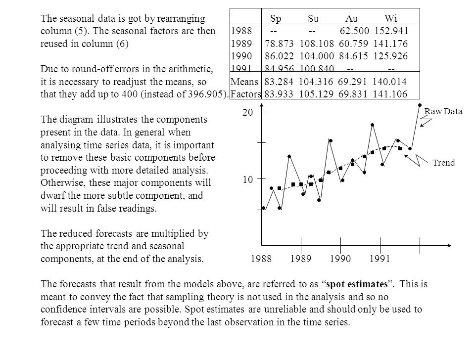 The seasonal data is got by rearranging Sp Su Au Wi column (5).