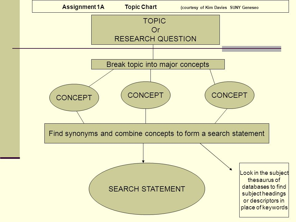 TOPIC Or RESEARCH QUESTION CONCEPT Break topic into major concepts CONCEPT Find synonyms and combine concepts to form a search statement CONCEPT SEARCH STATEMENT Look in the subject thesaurus of databases to find subject headings or descriptors in place of keywords Assignment 1A Topic Chart (courtesy of Kim Davies SUNY Geneseo