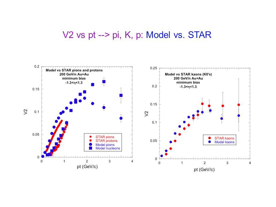 V2 vs pt --> pi, K, p: Model vs. STAR