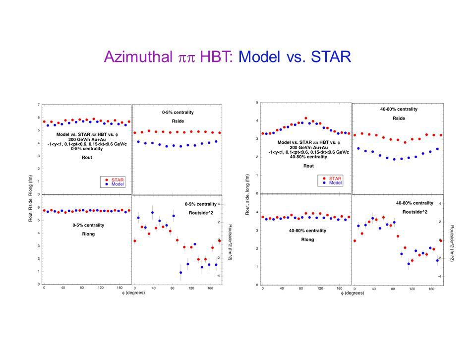 Azimuthal  HBT: Model vs. STAR