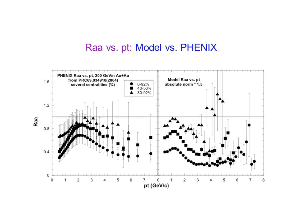 Raa vs. pt: Model vs. PHENIX
