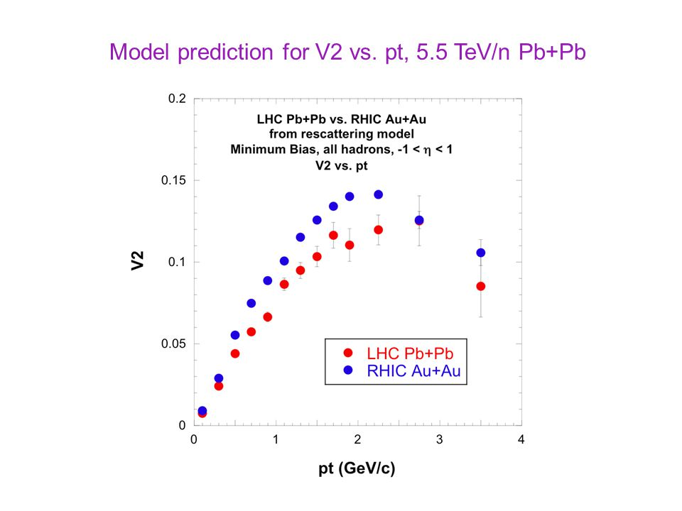 Model prediction for V2 vs. pt, 5.5 TeV/n Pb+Pb