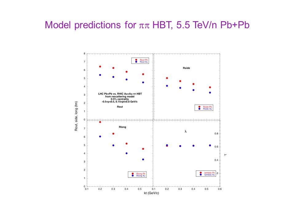 Model predictions for  HBT, 5.5 TeV/n Pb+Pb