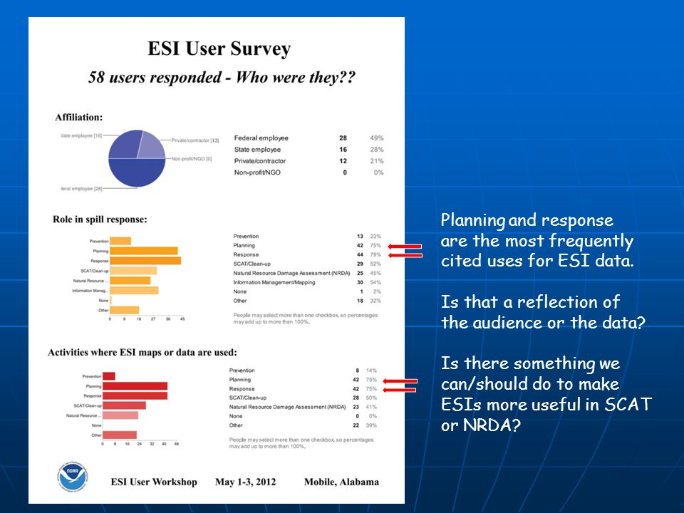 Planning and response are the most frequently cited uses for ESI data. Is that a reflection of the audience or the data? Is there something we can/sho