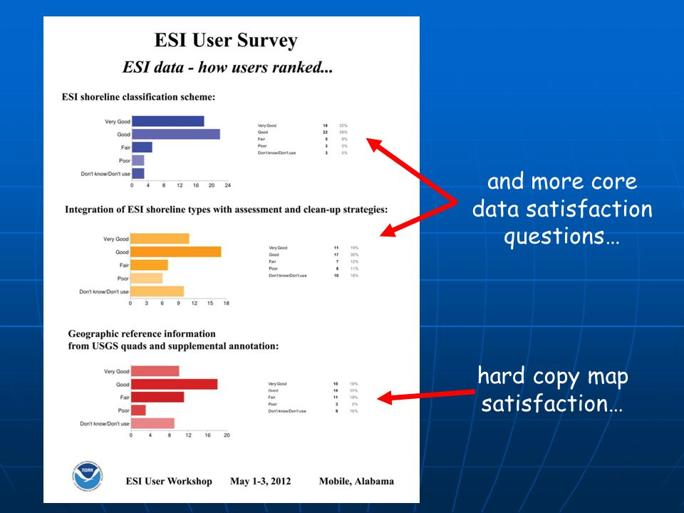 and more core data satisfaction questions… hard copy map satisfaction…