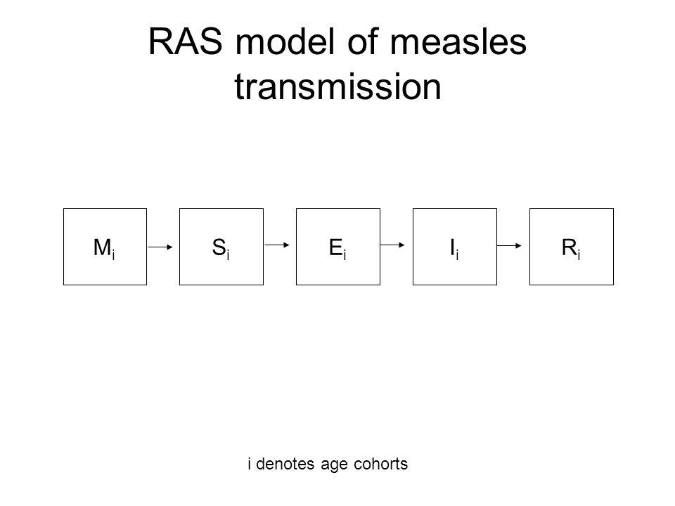 RAS model of measles transmission MiMi SiSi EiEi IiIi RiRi i denotes age cohorts