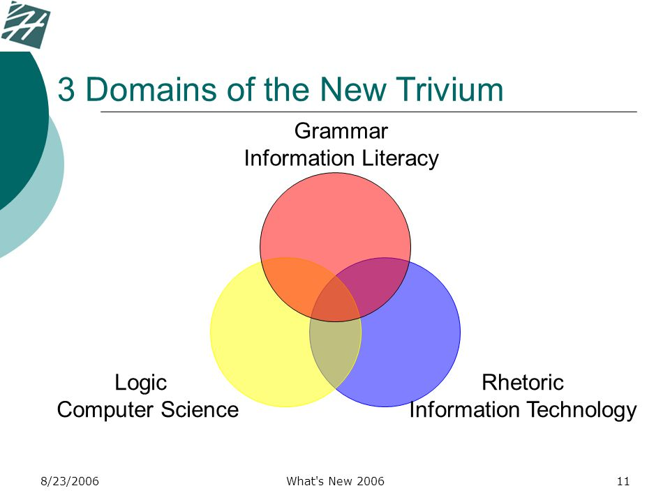 8/23/2006What s New 200611 Rhetoric Information Technology Logic Computer Science 3 Domains of the New Trivium Grammar Information Literacy