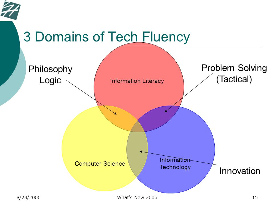 8/23/2006What s New 200615 3 Domains of Tech Fluency Information Technology Computer Science Information Literacy Philosophy Logic Problem Solving (Tactical) Innovation