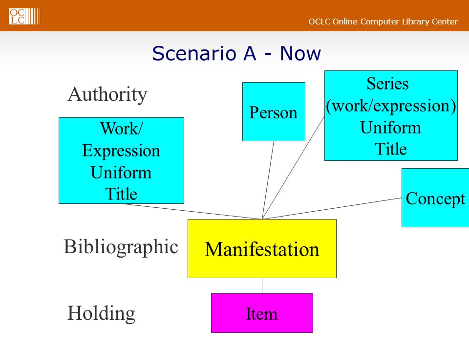 OCLC Online Computer Library Center Scenario A - Now Authority Bibliographic Holding Item Work/ Expression Uniform Title Concept Manifestation Person Series (work/expression) Uniform Title