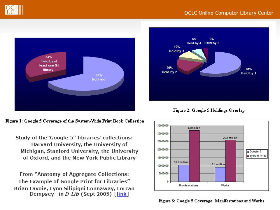 OCLC Online Computer Library Center From Anatomy of Aggregate Collections: The Example of Google Print for Libraries Brian Lavoie, Lynn Silipigni Connaway, Lorcan Dempsey in D-Lib (Sept 2005) [link]link Study of the Google 5 libraries' collections: Harvard University, the University of Michigan, Stanford University, the University of Oxford, and the New York Public Library