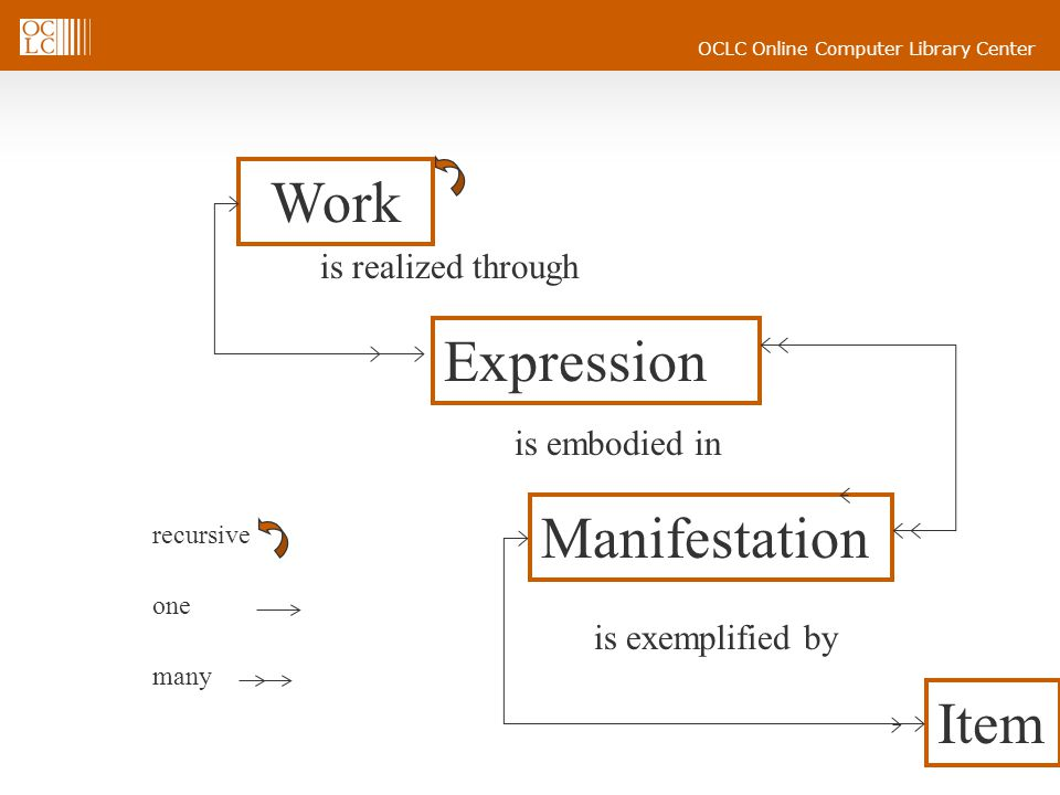 OCLC Online Computer Library Center Relationships  Link entities to one another  Entities of different groups (person and work)  Entities of the same group (work and expression  Collocation and navigation