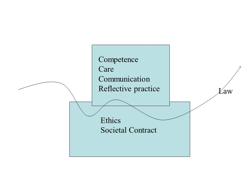 Competence Care Communication Reflective practice Ethics Societal Contract Law