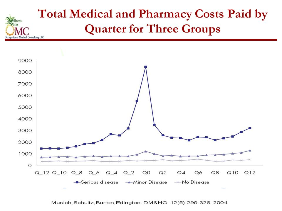Total Medical and Pharmacy Costs Paid by Quarter for Three Groups
