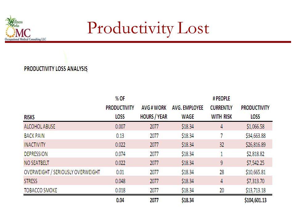 Productivity Lost