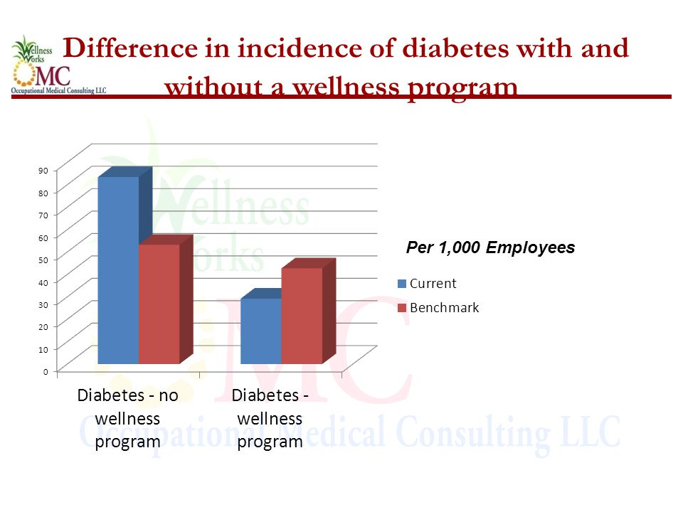 Difference in incidence of diabetes with and without a wellness program Per 1,000 Employees