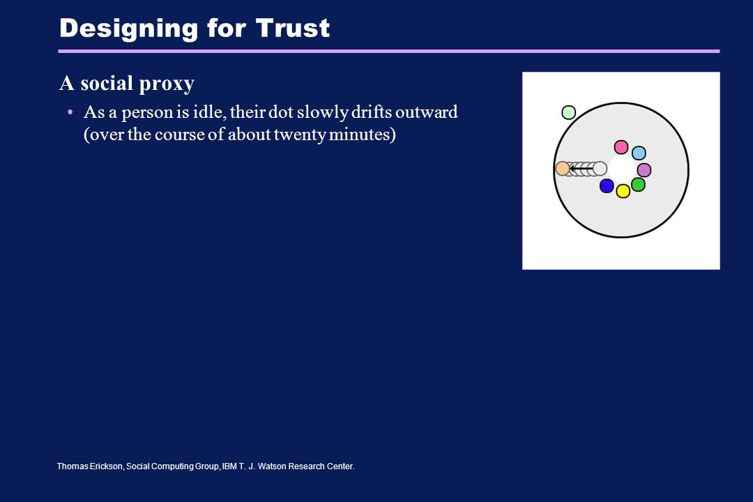 Thomas Erickson, Social Computing Group, IBM T. J. Watson Research Center. Designing for Trust A social proxy As a person is idle, their dot slowly dr