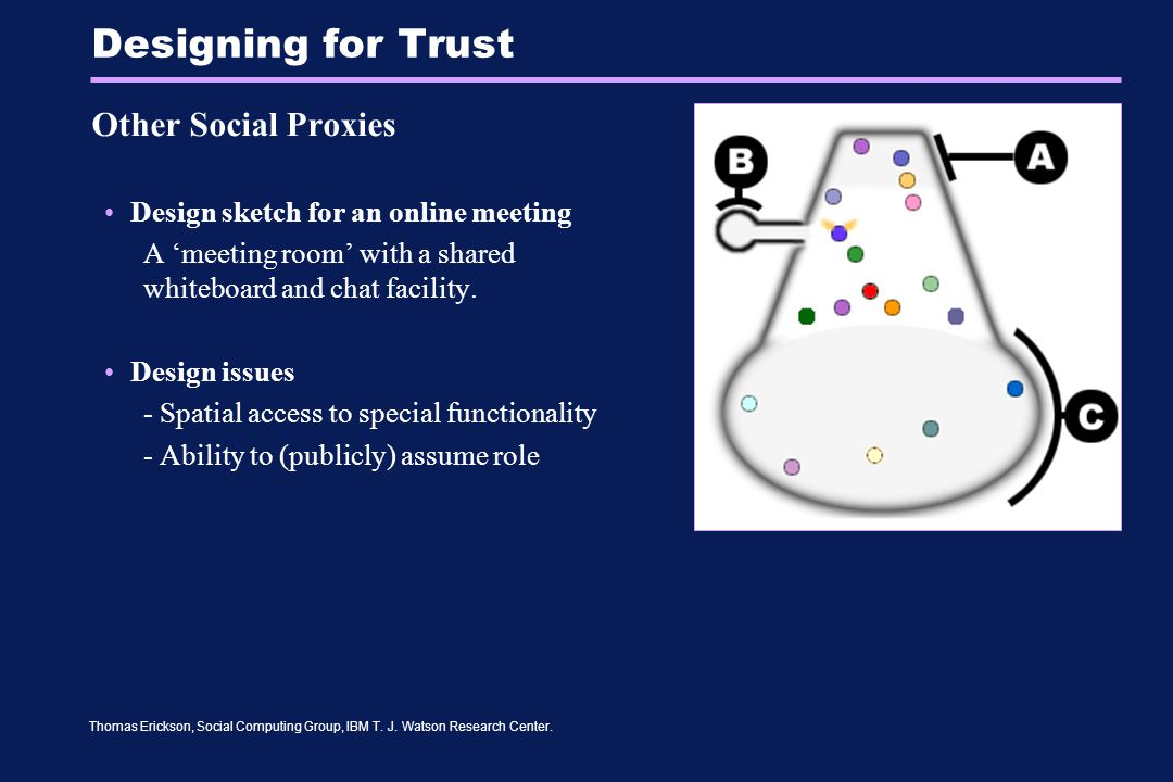 Thomas Erickson, Social Computing Group, IBM T. J. Watson Research Center. Designing for Trust Other Social Proxies Design sketch for an online meetin
