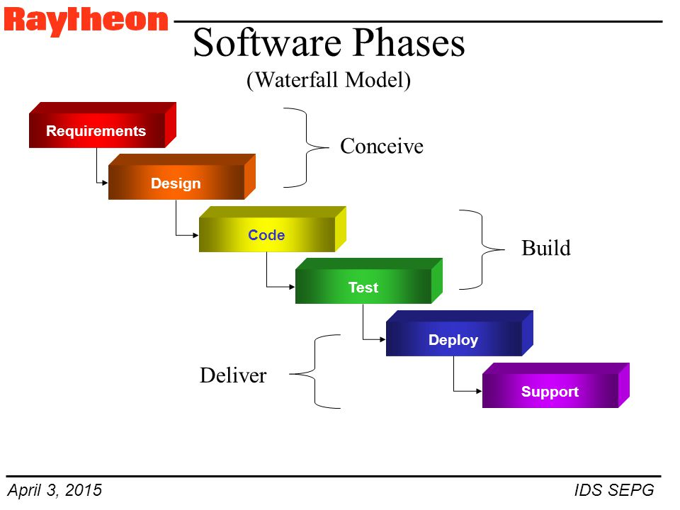 April 3, 2015 IDS SEPG Software Phases (Waterfall Model) Requirements Design Conceive Code Test Build Deploy Support Deliver