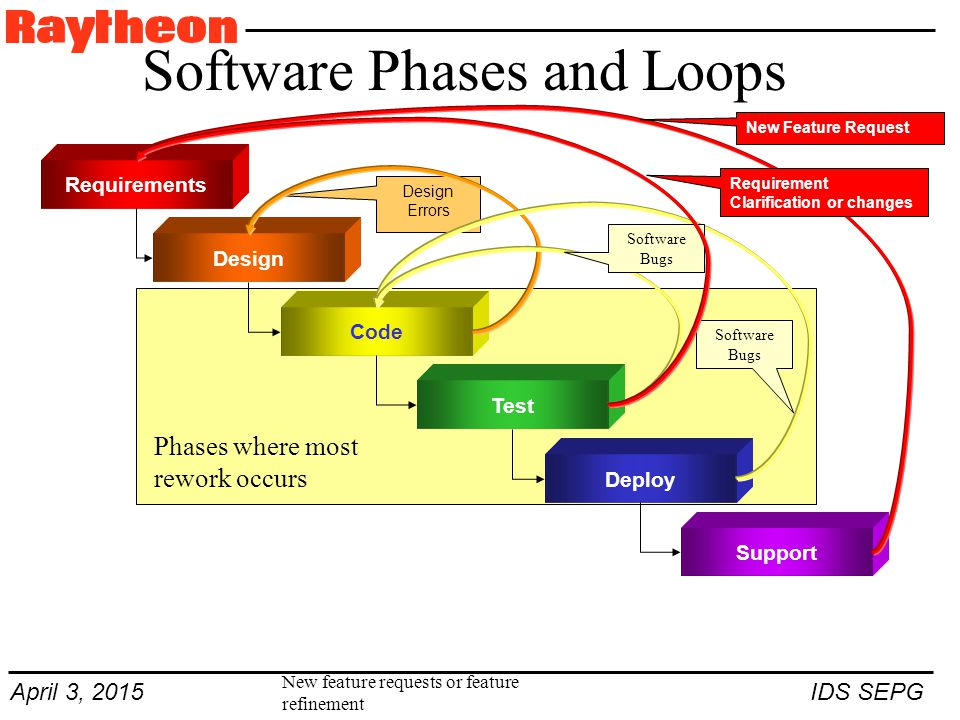 April 3, 2015 IDS SEPG Software Phases and Loops Requirements Design Code Test Deploy Support Phases where most rework occurs Design Errors New feature requests or feature refinement Software Bugs New Feature Request Requirement Clarification or changes