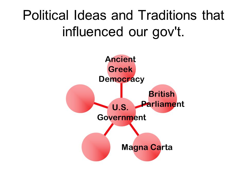 Political Ideas and Traditions that influenced our gov t.