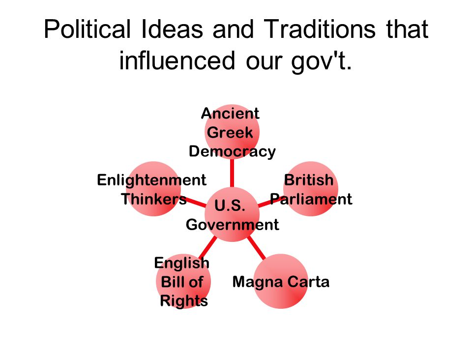 Political Ideas and Traditions that influenced our gov't. U.S. Government Ancient Greek Democracy British Parliament Magna Carta English Bill of Right